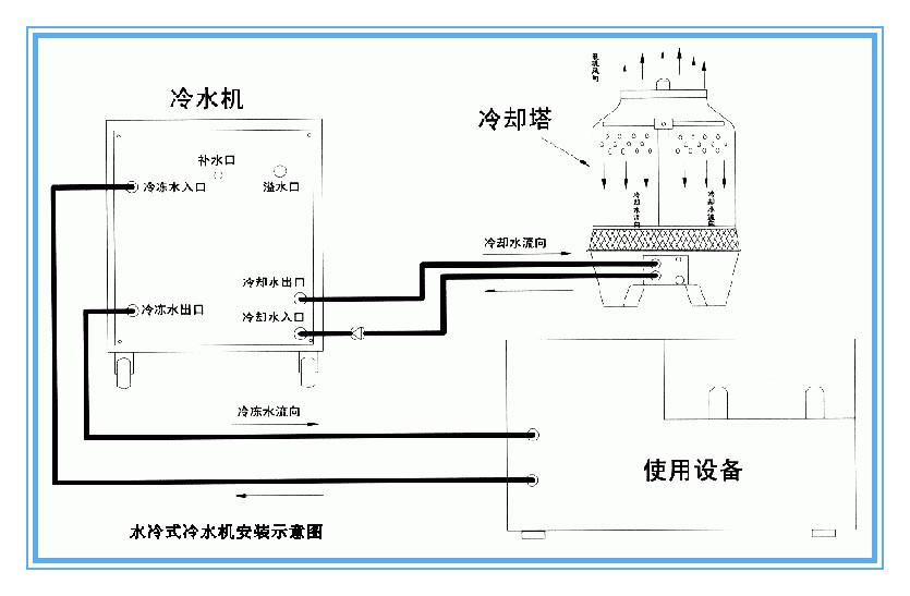 水冷式冷水机组与冷却水塔连接示意图
