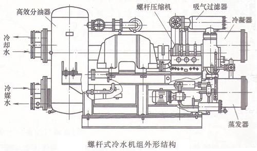 冷凝器,蒸发器及其他辅助设备配套组成空调冷水机组或盐水用成套设备.